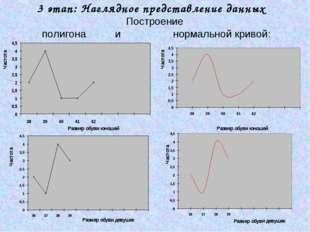 3 этап: Наглядное представление данных Построение полигона и нормальной криво