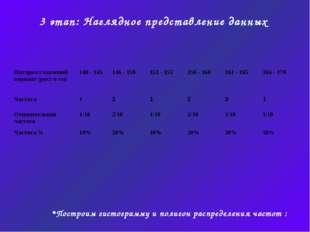 3 этап: Наглядное представление данных Построим гистограмму и полигон распред