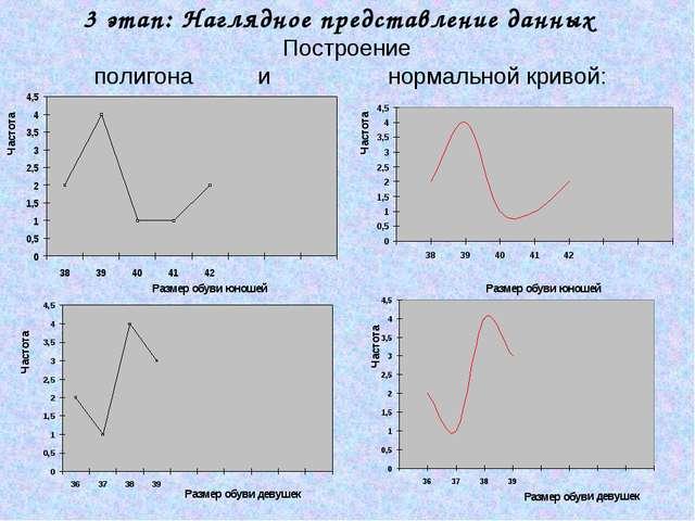 3 этап: Наглядное представление данных Построение полигона и нормальной криво...