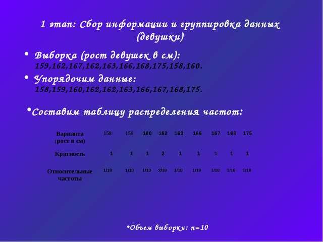 1 этап: Сбор информации и группировка данных (девушки) Выборка (рост девушек...