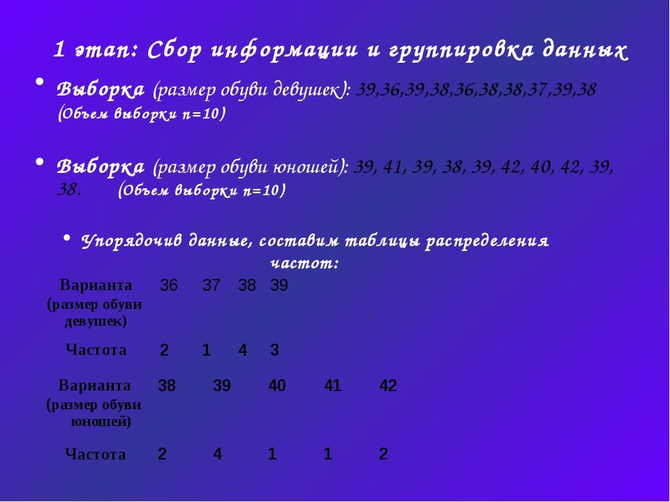 1 этап: Сбор информации и группировка данных Выборка (размер обуви девушек):...