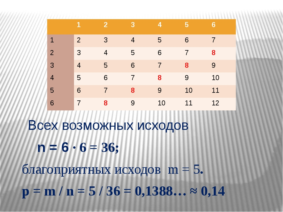Всех возможных исходов n = 6 ∙ 6 = 36; благоприятных исходов m = 5. p = m /...