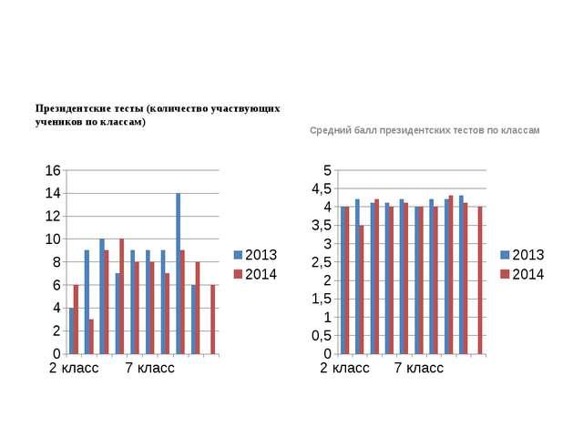Президентские тесты (количество участвующих учеников по классам) Средний балл...
