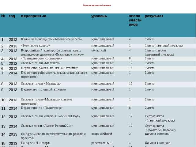 Результаты деятельности обучающихся № год мероприятие уровень число участник...