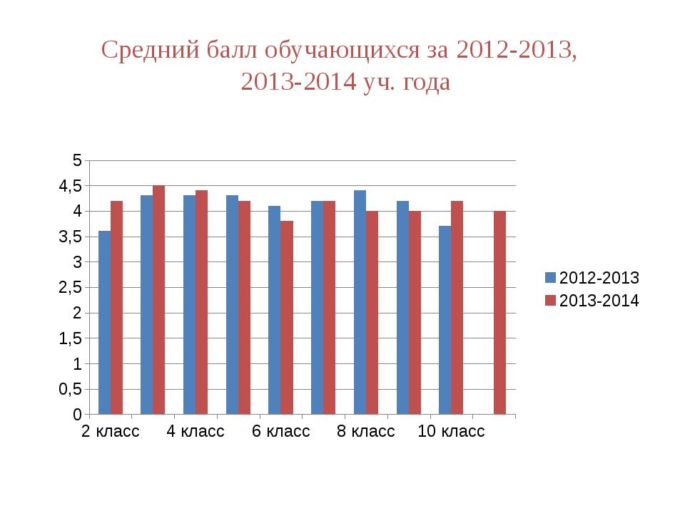 Средний балл обучающихся за 2012-2013, 2013-2014 уч. года