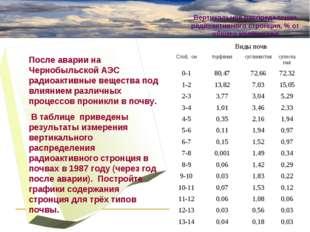 Виды почв Слой, смторфянаясуглинистаясупесчаная 0-180,4772,6672,32 1-
