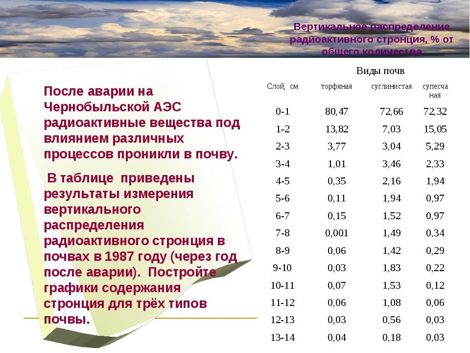 Виды почв Слой, смторфянаясуглинистаясупесчаная 0-180,4772,6672,32 1-...