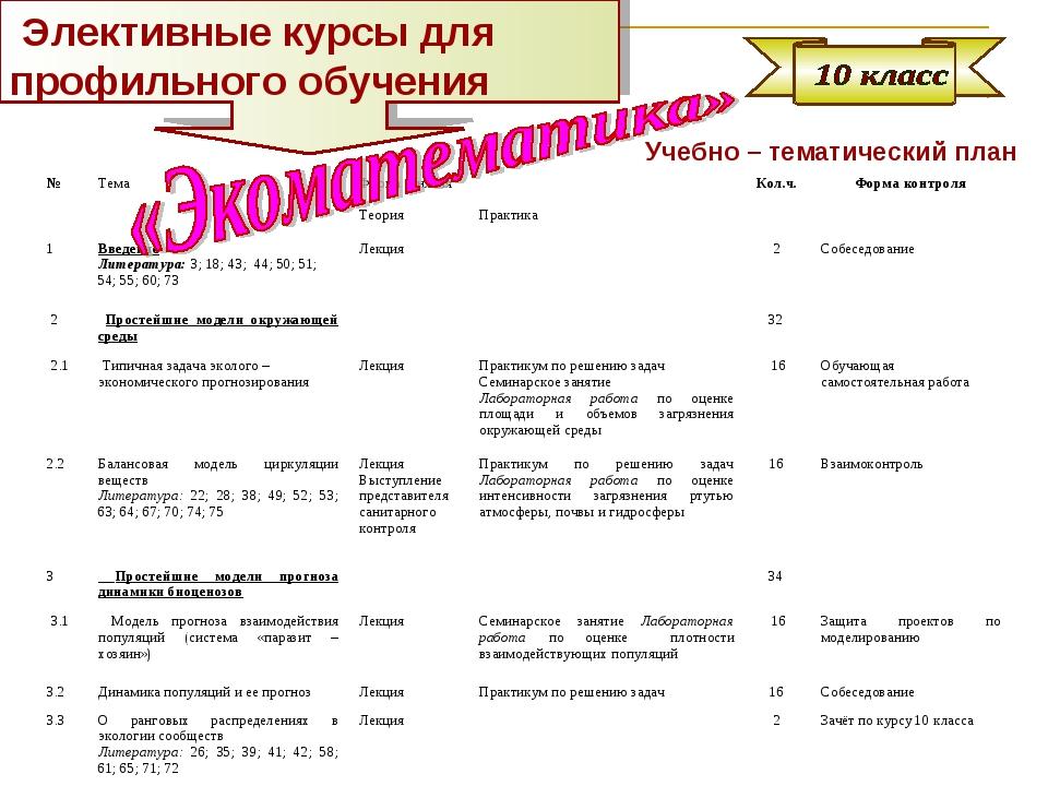 №ТемаФорма занятияКол.ч.Форма контроля Теория Практика 1Введение Лите...