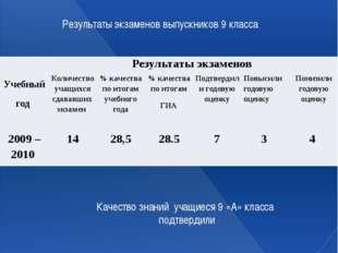 Динамика учебных достижений: Результаты экзаменов выпускников 9 класса Качест