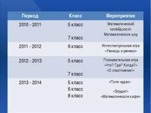 Разработка и проведение внеклассных мероприятий: Период Класс Мероприятие 201