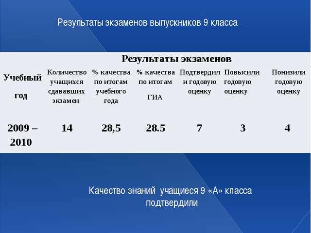 Динамика учебных достижений: Результаты экзаменов выпускников 9 класса Качест...