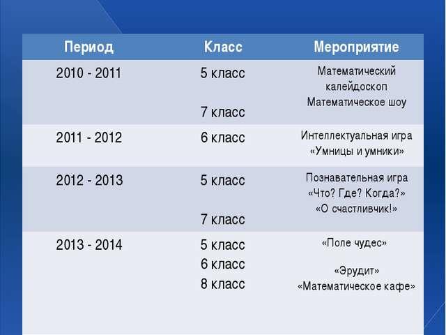 Разработка и проведение внеклассных мероприятий: Период Класс Мероприятие 201...