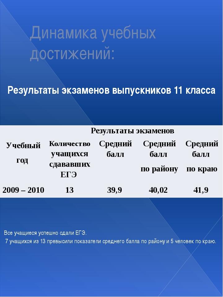 Динамика учебных достижений: Результаты экзаменов выпускников 11 класса Все у...