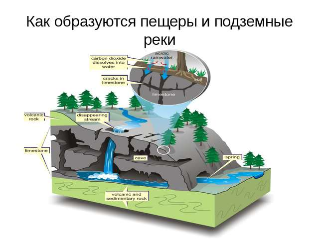 Как образуются пещеры и подземные реки