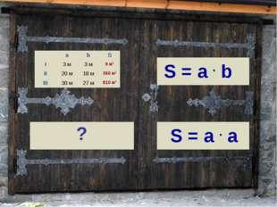 аbS I3 м3 м9 м2 II20 м18 м360 м2 III30 м27 м810 м2 S = a . a S =