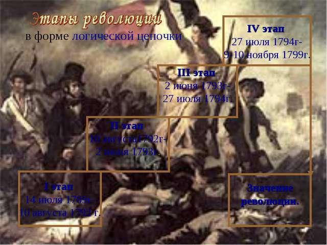 в форме логической цепочки I этап 14 июля 1789г- 10 августа 1792 г. II этап...