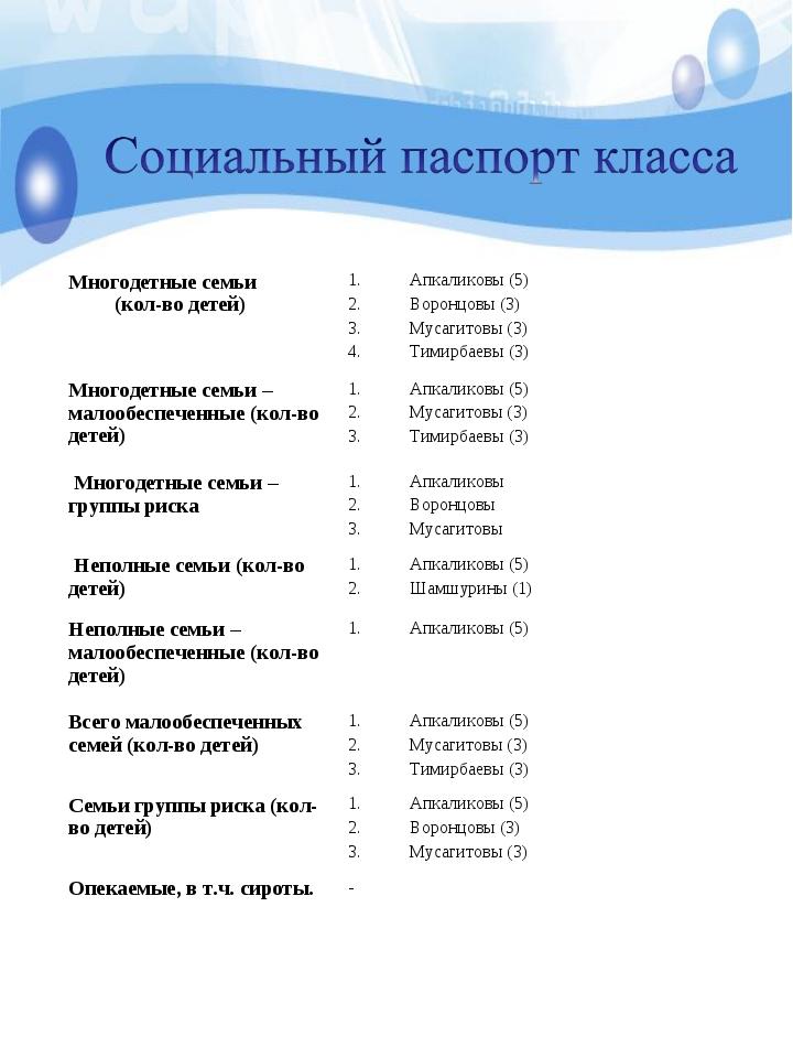 Многодетные семьи (кол-во детей)Апкаликовы (5) Воронцовы (3) Мусагитовы (3)...