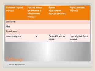 Таблица Окунева Ирина Ивановна Название горной породы Участие живых организмо