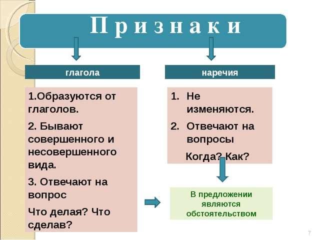 глагола наречия 1.Образуются от глаголов. 2. Бывают совершенного и несовершен...