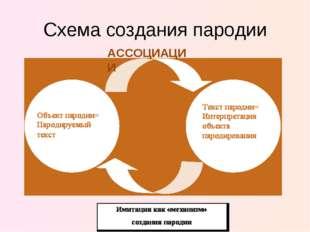 Схема создания пародии АССОЦИАЦИИ