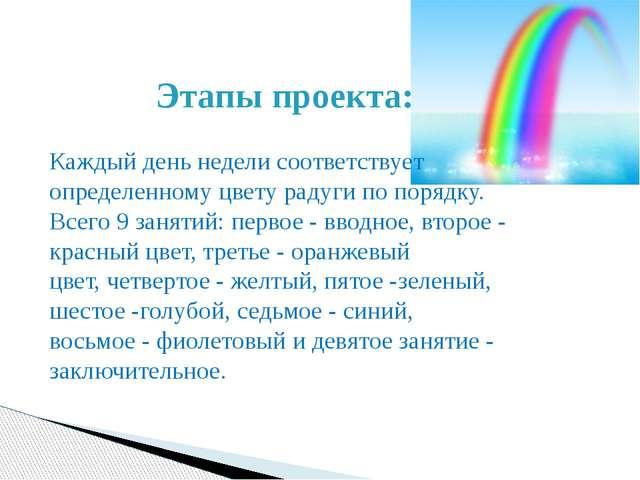 Этапы проекта: Каждый день недели соответствует определенному цвету радуги по...