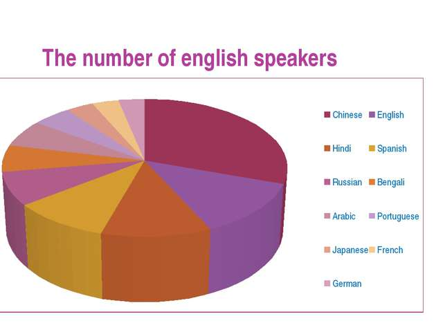 The number of english speakers