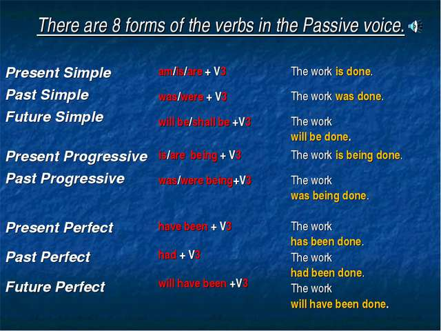 There are 8 forms of the verbs in the Passive voice. Present Simple Past Simp...