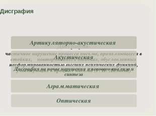 Артикуляторно-акустическая дисграфия Обусловлена нарушением звукопроизношени