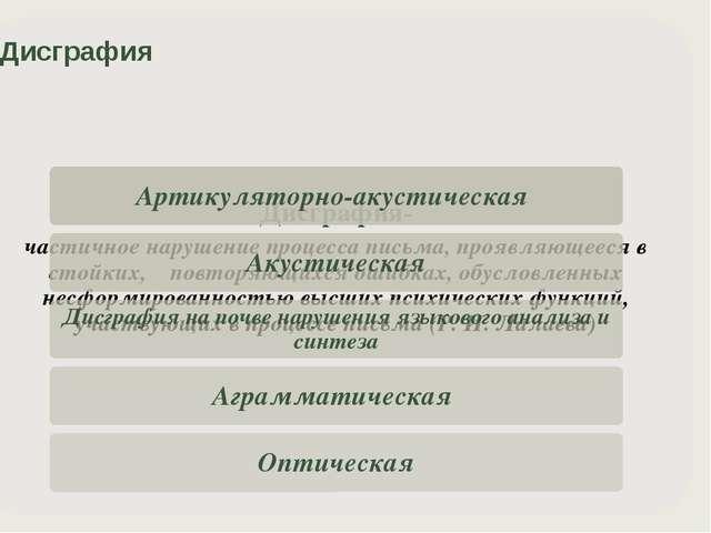 Артикуляторно-акустическая дисграфия Обусловлена нарушением звукопроизношени...