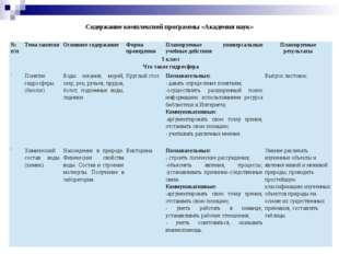 Содержание комплексной программы «Академия наук» №п/п Тема занятия Основное с