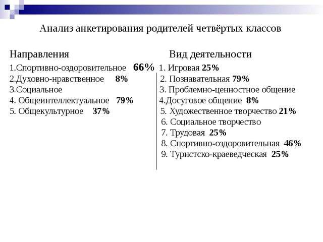 Анализ анкетирования родителей четвёртых классов Направления Вид деятельности...