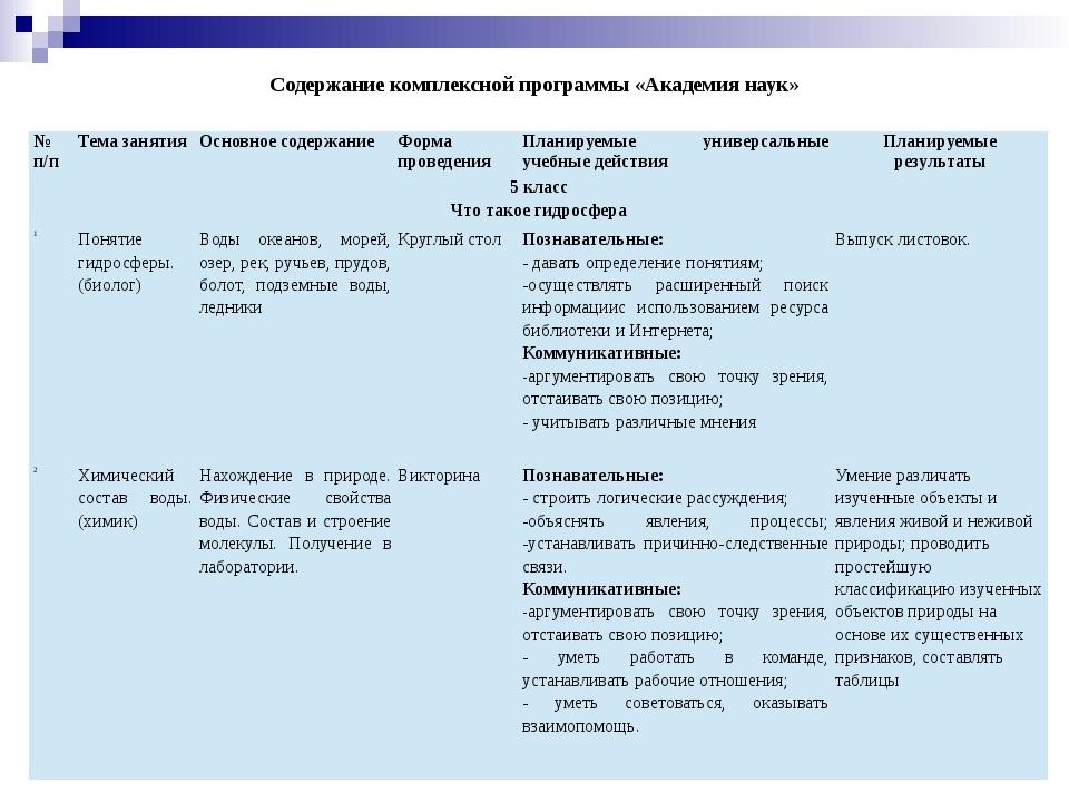 Содержание комплексной программы «Академия наук» №п/п Тема занятия Основное с...