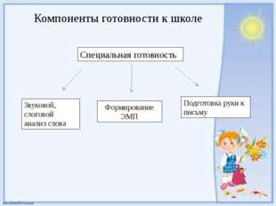Компоненты готовности к школе Специальная готовность Звуковой, слоговой анали