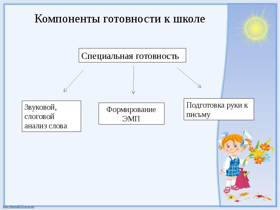 Компоненты готовности к школе Специальная готовность Звуковой, слоговой анали...