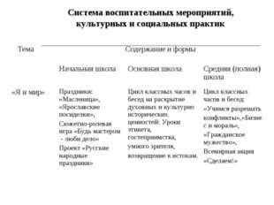 Система воспитательных мероприятий, культурных и социальных практик ТемаСоде