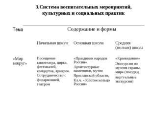 3.Система воспитательных мероприятий, культурных и социальных практик ТемаСо