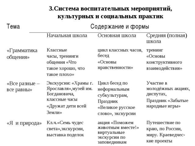 3.Система воспитательных мероприятий, культурных и социальных практик ТемаСо...