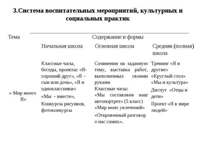 3.Система воспитательных мероприятий, культурных и социальных практик « Мир м...