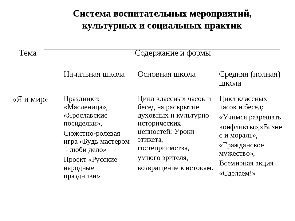 Система воспитательных мероприятий, культурных и социальных практик ТемаСоде...