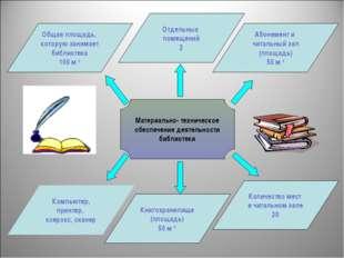 Материально- техническое обеспечение деятельности библиотеки Компьютер, принт
