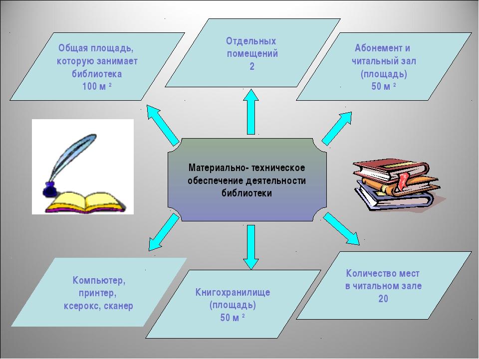 Материально- техническое обеспечение деятельности библиотеки Компьютер, принт...