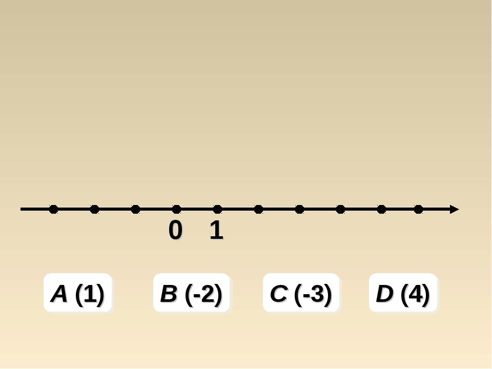 A (1) B (-2) C (-3) D (4)