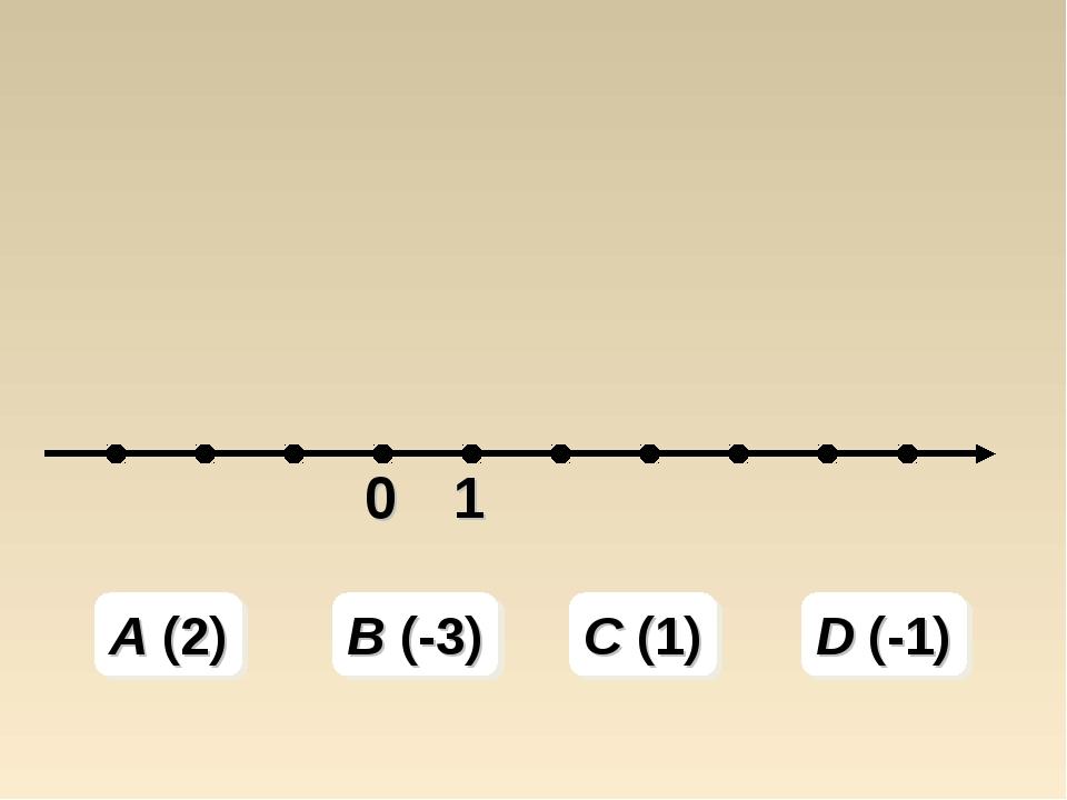 A (2) B (-3) C (1) D (-1)