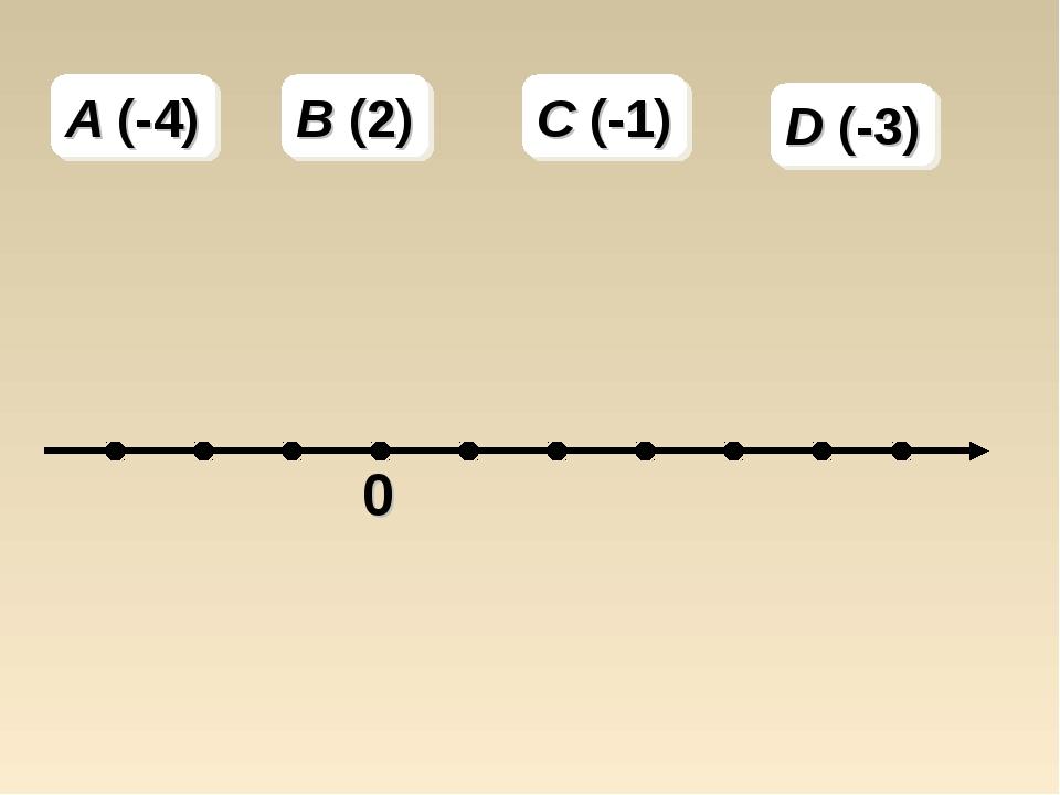 A (-4) B (2) C (-1) D (-3)