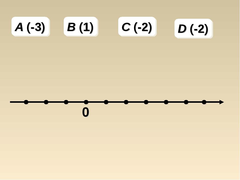 A (-3) B (1) C (-2) D (-2)