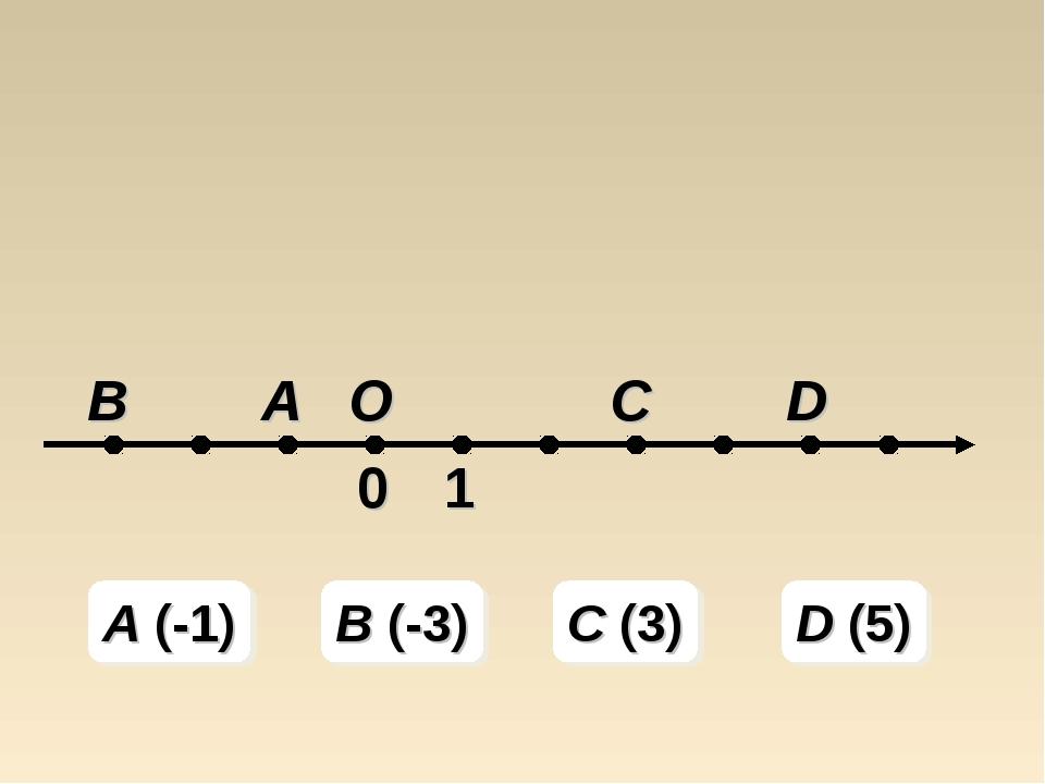 A (-1) B (-3) C (3) D (5)