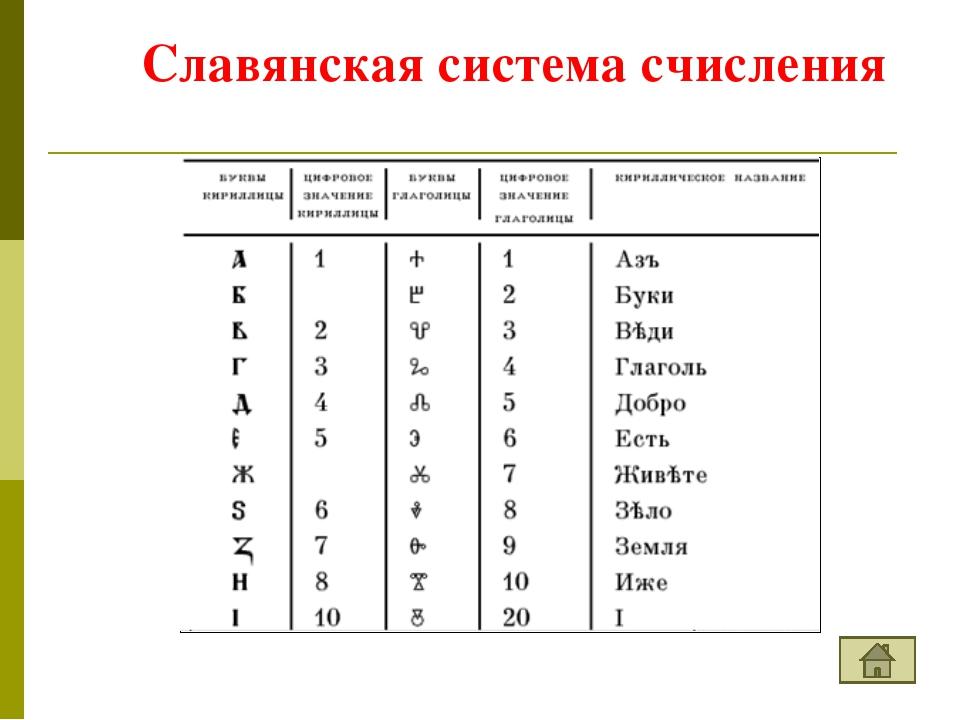 Древнегреческая (ионийская) система счисления 1 - I 2 - II 3 - III 4 - IIII 5...