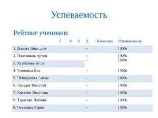 Успеваемость Рейтинг учеников: 5 4 3 2 Качество Успеваемость 1. ЗыковаВиктори