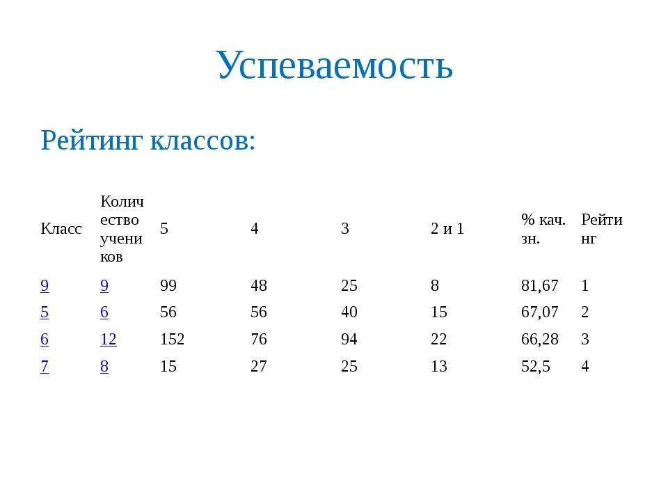 Успеваемость Рейтинг классов: Класс Количество учеников 5 4 3 2 и 1 % кач. зн...