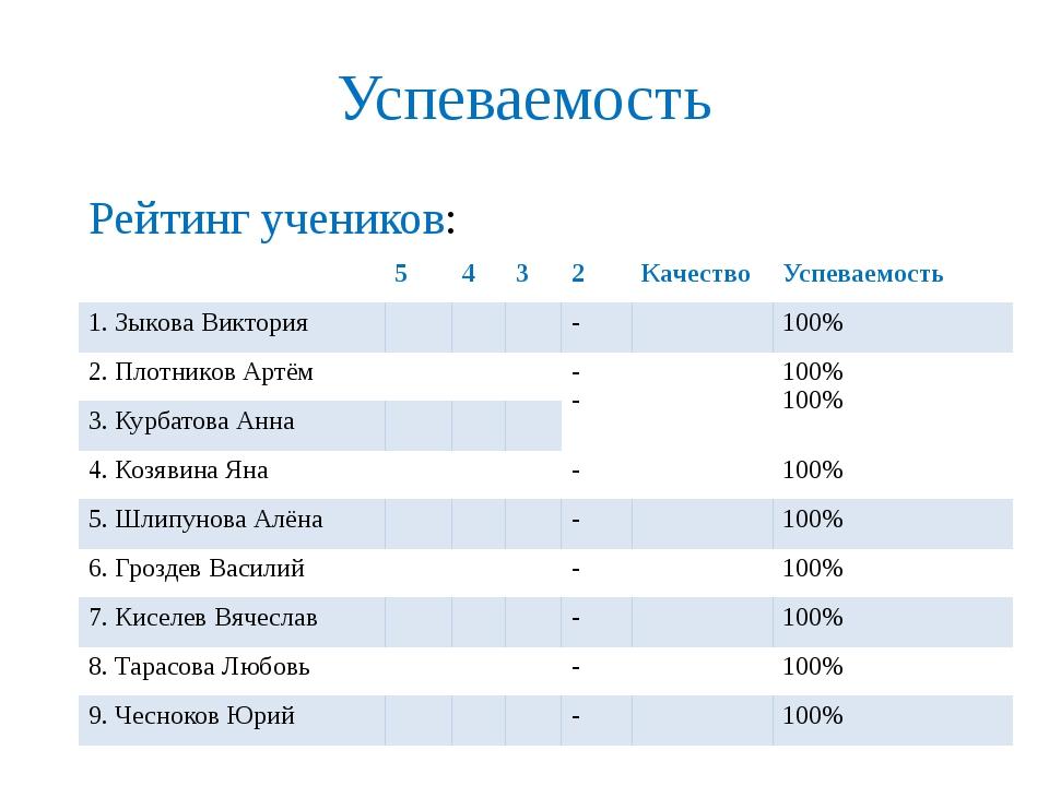 Успеваемость Рейтинг учеников: 5 4 3 2 Качество Успеваемость 1. ЗыковаВиктори...